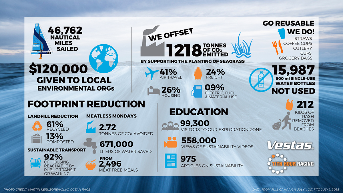 vestas 11th hour racing, sustainability report, sailing, volvo ocean race, sustainability, sailing, sustainability and sport,, infographic, sailing, carbon footprint