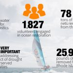 Vestas 11th Hour Racing Grantees — What problems are they solving now?